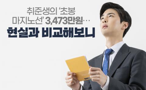 취준생의 '초봉 마지노선' 3,473만원···현실과 비교해보니