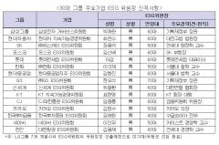 30대 그룹 ESG위원회에 60대 'SKY 교수' 대거 포진···女는 12.6%