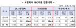 """3월 보험사 RBC비율 손보보다 생보 더 감소···""""매도가능채권 규모 큰 탓"""""""