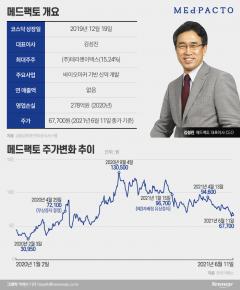 [Why]외국계도 추천한 메드팩토, 매출 無 주가 '반토막'