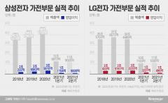 매출은 삼성, 영업익은 LG...가전 경쟁 치열한 '빅2'