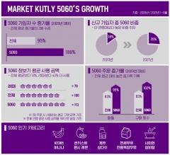 마켓컬리, 올해 상반기 5060 고객 전년 대비 188% 증가