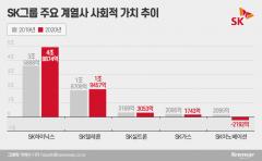 숫자로 증명한 SK의 사회적 가치···'환경' 고민은 지속