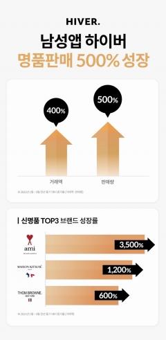 하이버, 명품 럭셔리관 판매량 500% 증가