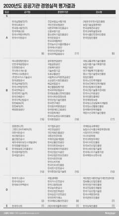 '직원 투기 의혹' LH, 공공기관 경영평가서 D등급···10년째 S등급 안 나와(종합)