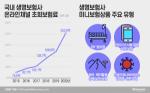 생보업계. 온라인 미니보험 성장 가속화···2년새 두 배 늘었다