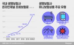 """""""상품도, 조직문화도 싹 바꿔""""···보험업계, MZ세대 잡기 총력전"""