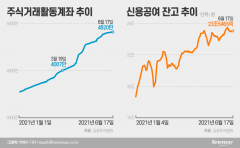 '집 나간 개미'의 귀환···빚투·계좌 수 더 늘었다