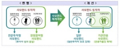 """""""사모펀드, '일반·기관전용' 재편···판매사엔 사후 확인 의무 부여"""""""
