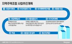 [지주택 현장 가보니②]성공 가능성 '희박'···완료 단계라고 했는데 '산 넘어 산'