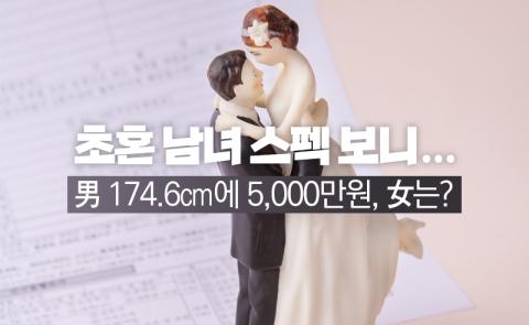 초혼 남녀 스펙 보니···男 174.6cm에 5,000만원, 女는