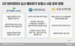 교보생명·신한라이프·KB손보 마이데이터 예비인가···3社3色 사업 준비