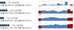 5월 주식·회사채 발행 16조···전월比 34.5%↓