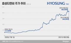 """[stock&톡]'상반기 최고株' 효성티앤씨···""""100만원 보인다"""""""