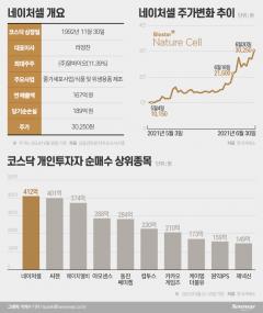 [stock&톡]두 달 만에 3배 오른 네이처셀···상승세 계속될까?