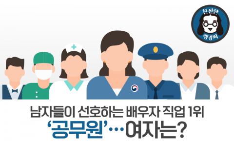 남자들이 선호하는 배우자 직업 1위 '공무원'···여자는?