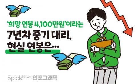 '희망 연봉 4100'이라는 7년차 중기 대리, 현실 연봉은···