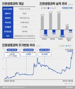 [stock&톡]진원생명과학, 13일 만에 130%↑...개미지옥인가? 백신 수혜준가?