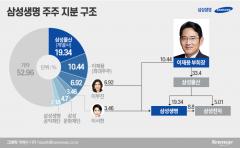 금감원, 이재용 부회장 삼성생명 대주주 적격 판단