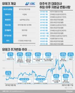 """[stock&톡]상폐 위기 유테크···소액주주들 """"법적 대응"""""""