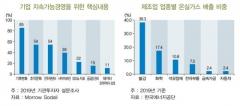 """BNK경제硏 """"동남권 기업, '친환경' 투자 서둘러야"""""""