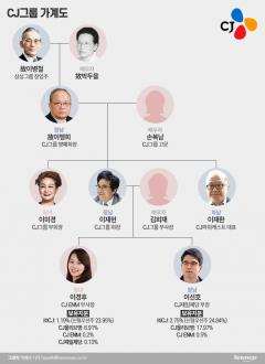[재벌家 후계자들⑬]'포스트 이재현·이미경' 선호·경후 남매, CJ 4세 경영 속도