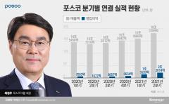 포스코, 분기 영업익 첫 3조 돌파···최대 실적 또 경신(종합)