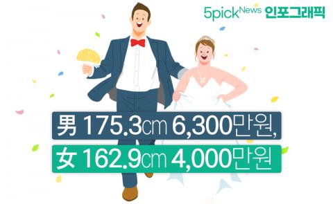초혼 부부 스펙 보니···男 175.3cm에 6,300만원, 女는