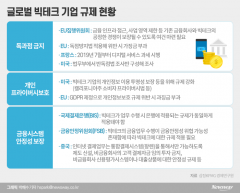 """[금융권-빅테크 정면충돌③]""""그래도 형평성은 맞춰야지""""···금융권 이유 있는 항변"""