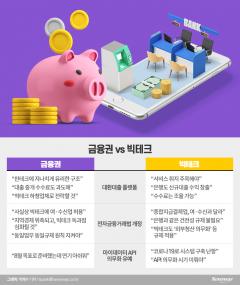 [금융권-빅테크 정면충돌①]'마이데이터'로 쌓인 감정···'대환대출'로 폭발