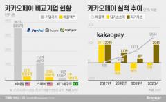 [IPO열전]페이팔 피어그룹 정한 카카오페이, 매출은 100분의1 수준