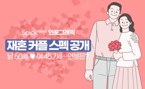 재혼 커플 스펙 공개, 남 50세 ♥ 여 45.7세···연봉은?