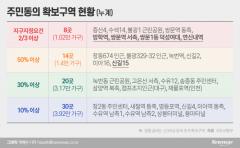 [단독]신길15도 동의률 50% 넘겨···지구지정 파란불