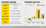 카카오뱅크 청약 첫날 재뿌린 BNK투자증권 왜?