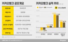 [리포트탐구]카카오뱅크 청약 첫날 재뿌린 BNK투자증권 왜?