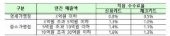 하반기 우대수수료율 적용 사업장 총 423만2000개