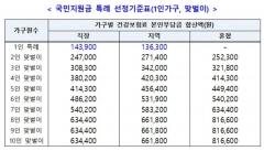 직장인 1인가구, 건보료 14만3천900원 이하면 지원금 받는다