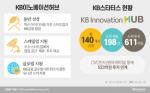 윤종규 KB금융 회장이 점찍은 스타트업 센드버드···'유니콘' 훨훨