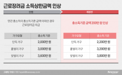 [2021 세법개정]근로장려금 소득상한액 200만원↑···중기 취업자 소득세 감면 2년 연장
