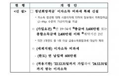 [2021 세법개정]'내집 마련' 지원 확대···청년우대 주택청약 소득요건 3000→3600만원