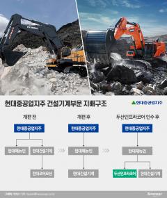 현대重그룹, 건설기계 부문 교통정리···두산인프라코어 잔금 납부만 남았다