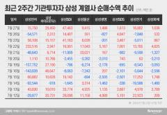 이재용 가석방에 무게 두는 기관···삼성그룹株 선취매 나섰다