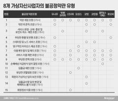 공정위, 주요 가상자산사업자 불공정약관 시정···15개 조항 적발