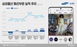 삼성물산 패션부문, '신명품' 입고 회복 국면