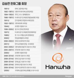 [한화 김승연 40년①]'최연소 총수'에서 '재계 맏형'까지