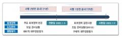 금감원, '새 보험회계기준 사전 공시' 모범 사례집 배포