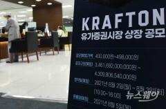 크래프톤 일반 청약도 '흥행참패'···청약자 최소 4주 균등배정(종합)