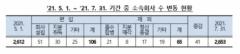 """공정위 """"대기업 소속 계열사 최근 3개월간 41개 늘어"""""""