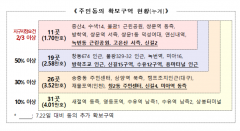 증산4·신길2 등 '도심 복합사업' 후보지 11곳, 2023년 착공