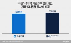 서울공략 계룡건설 공사비 파격, 평당 22만원 싸게 써냈다